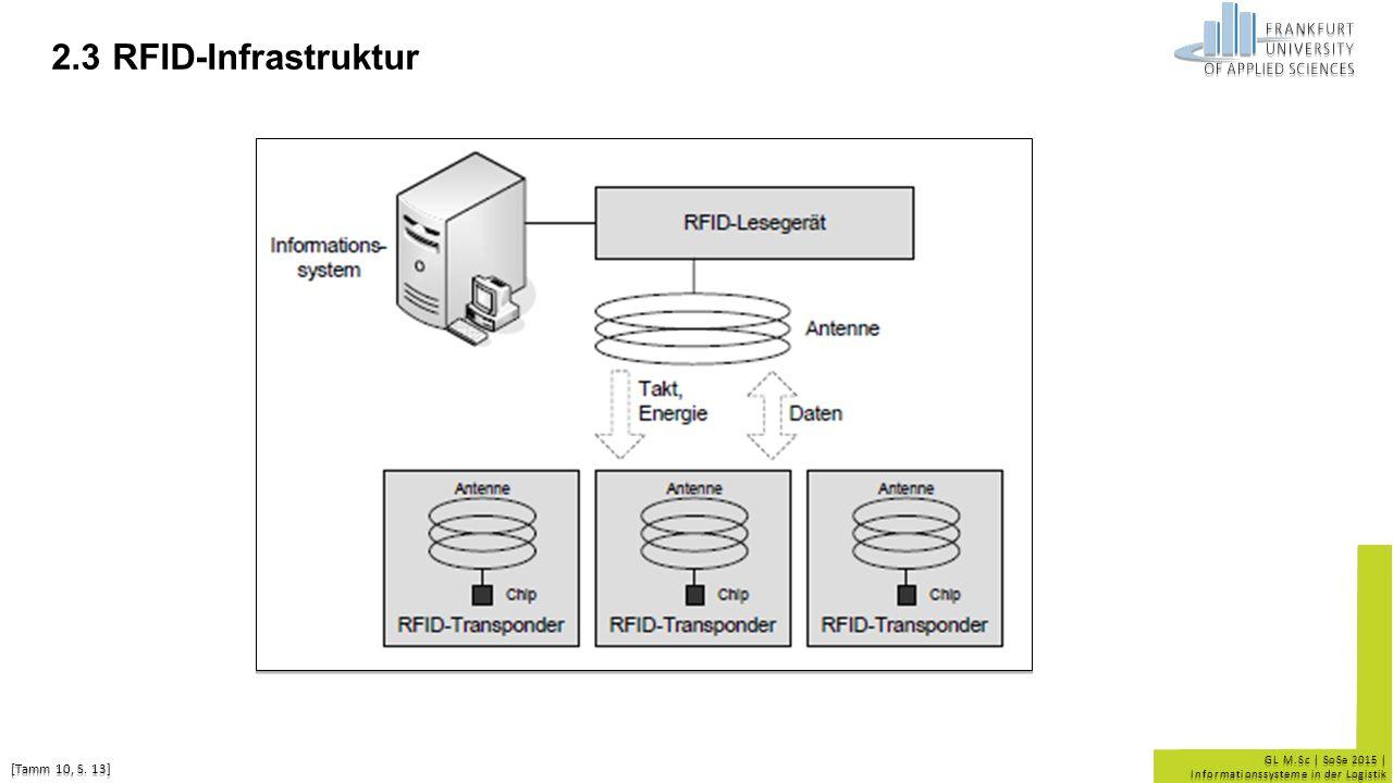 2.3 RFID-Infrastruktur [Tamm 10, S. 13] 7